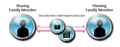 Credit Checking Between Family Members - Quickly View Credit Report and Score