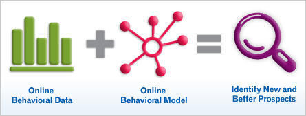 Online Behavioral Modeling