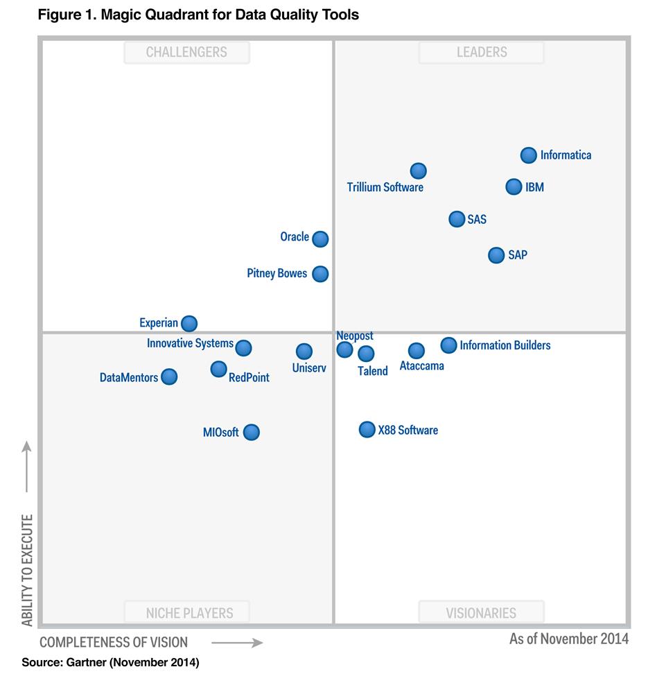 Gartner S 2014 Magic Quadrant For Data Quality Tools