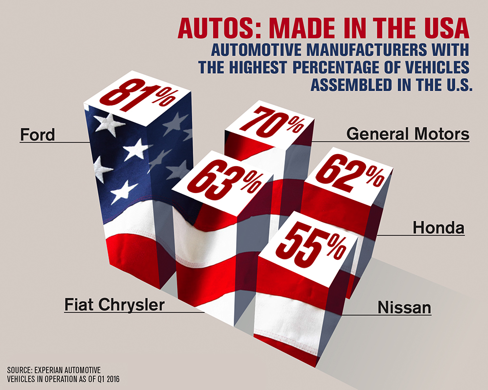 Made in the USA_Infographic