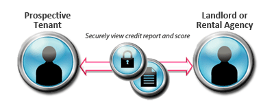 Credit checking between landlords and their prospective tenants