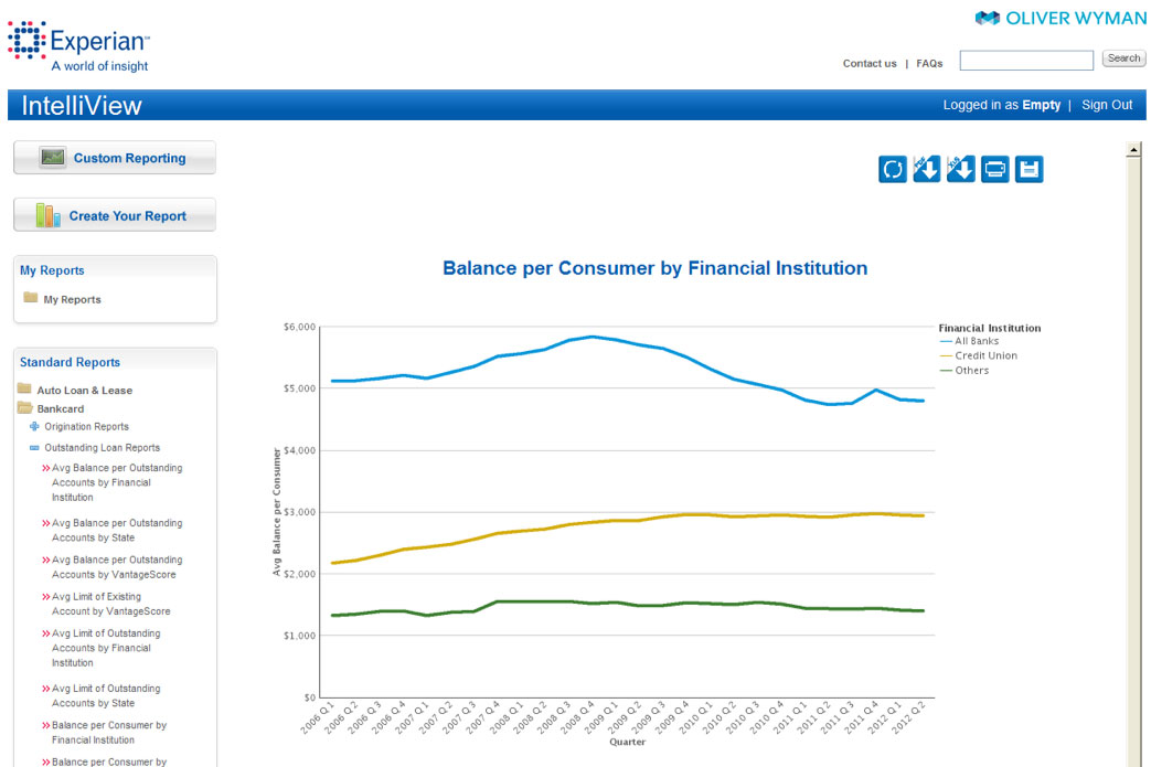 Balance per Consumer by Financial Institution