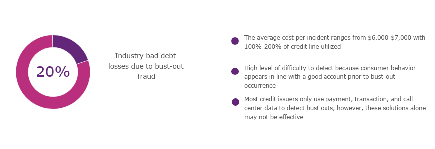 Bust-Out Scheme Prevention | Bust-Out Fraud Solutions | Experian