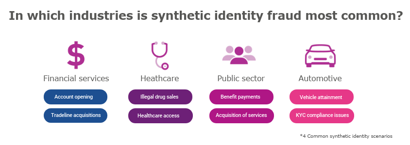 synthetic-identity-fraud-across-industries
