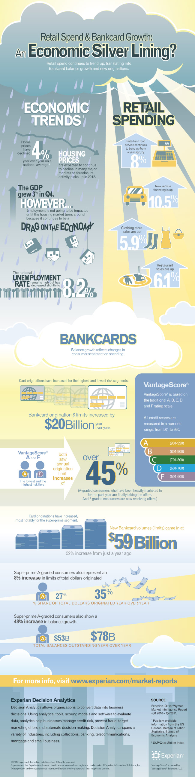Bankcard and Retail Spend Trends