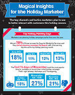 The key channels                      and tactics marketers plan to use to better interact with customers this holiday season.
