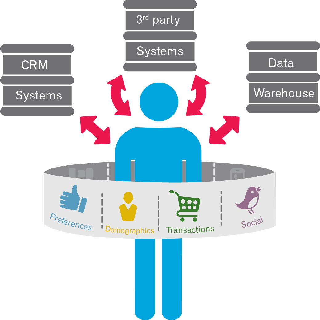 Customer data integration by Experian Marketing Services