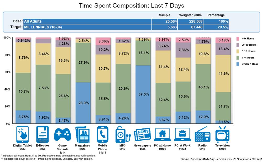 Time Spent Across 11 Platforms - Millennials