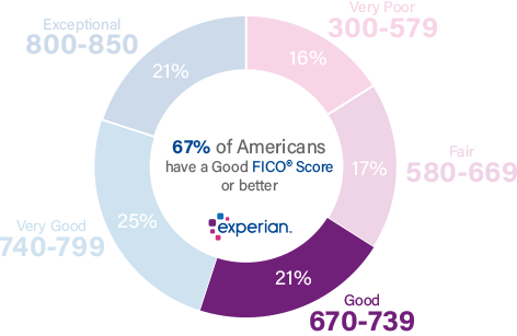 21% of all consumers have Credit Scores in the Good range (670-739)
