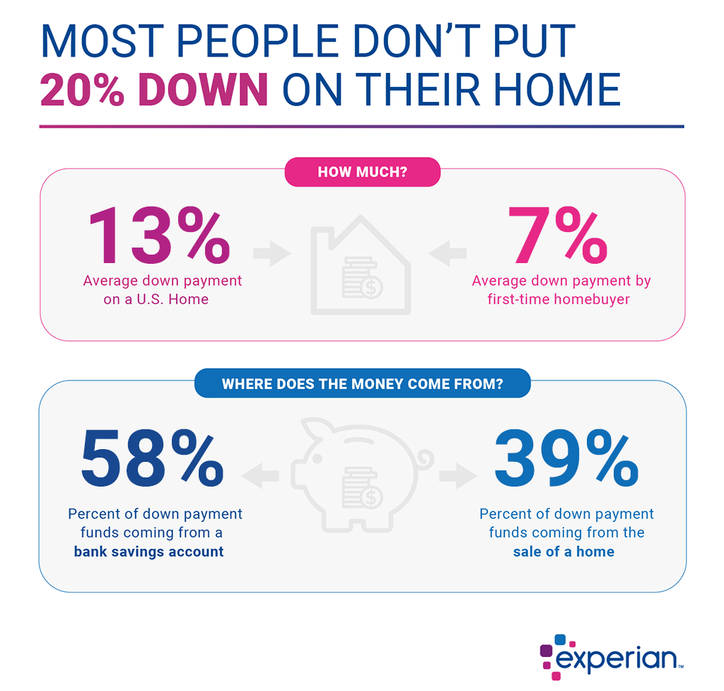 How Much Should I Save for a Down Payment? | Experian