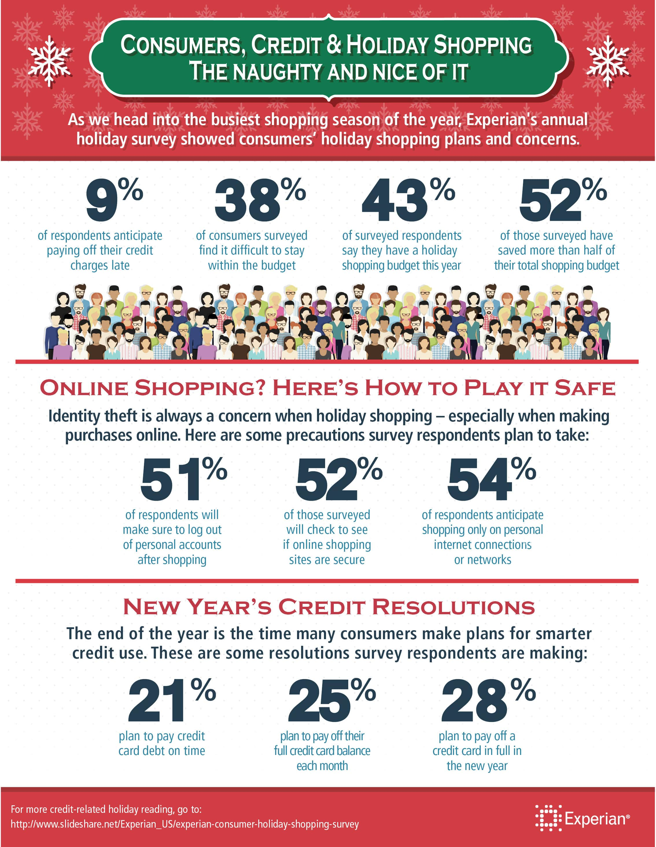 7c87209459 Holiday Shopping Survey Results | Experian