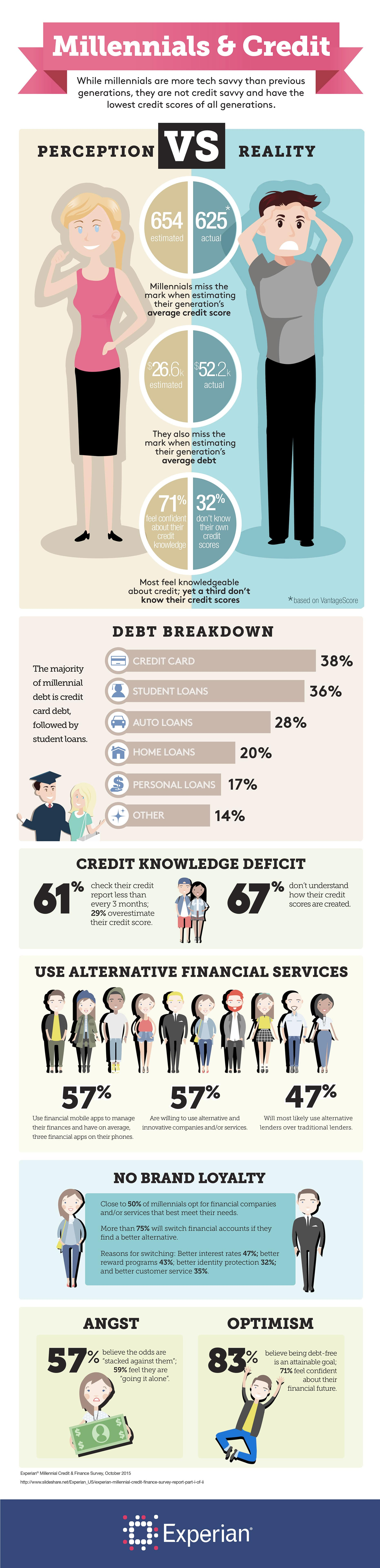 Millennials and credit survey results experian review your free experian credit report today ccuart Image collections