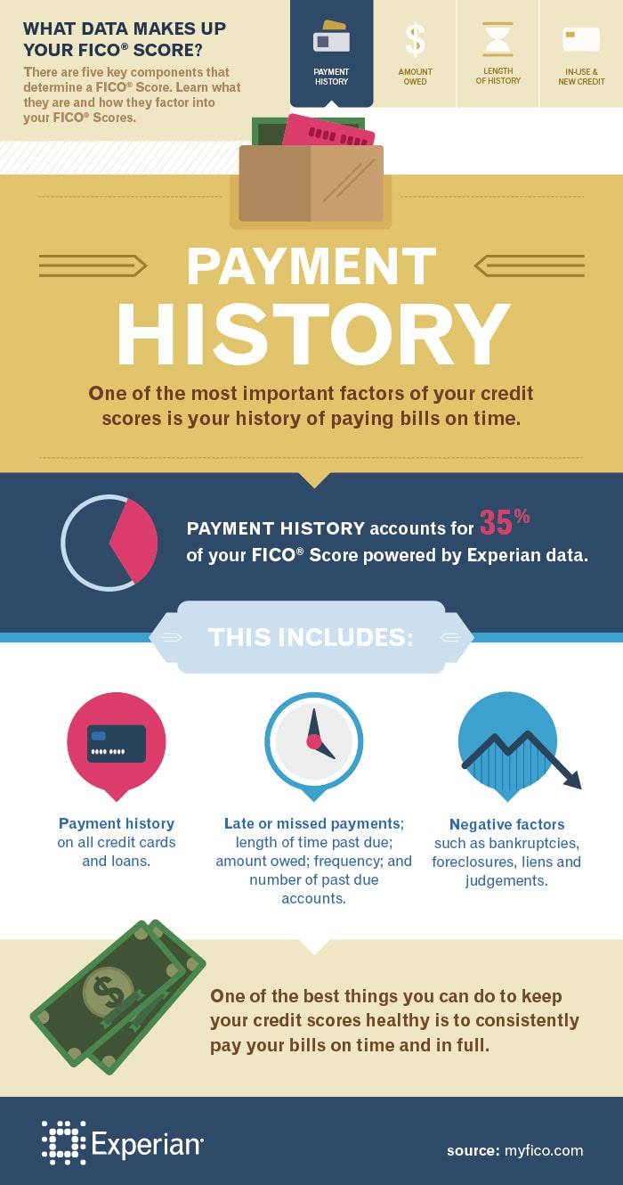 how to create credit history