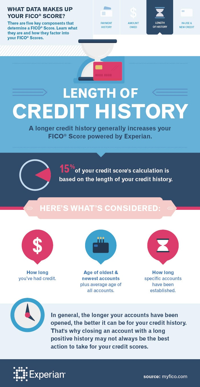 What makes up a fico score length of credit history experian review your free experian credit report today ccuart Image collections