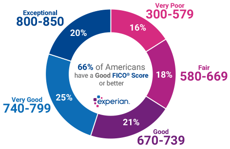 What is a good credit score experian