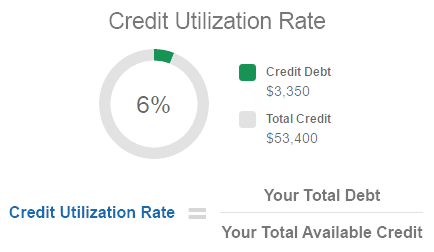 credit utilization rate