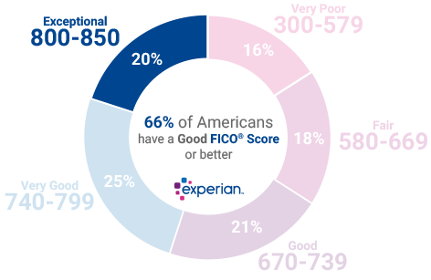 20% of all consumers have Credit Scores in the Exceptional range (800-850)