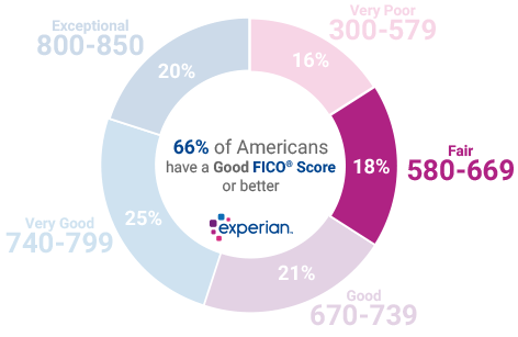 18% of all consumers have Credit Scores in the Fair range (580-669)