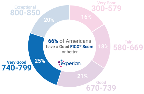 25% of all consumers have Credit Scores in the Very Good range (740-799)