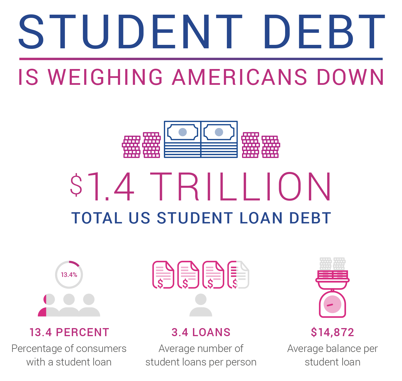 Consolidating student loan debt