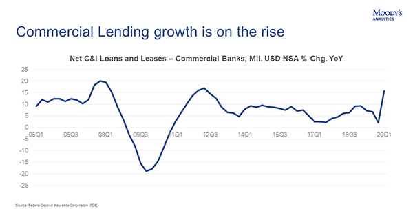 Commercial lending is on the rise