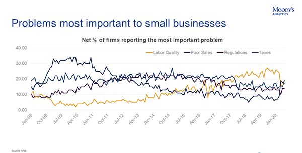 Problems most important to small business according to NFIB