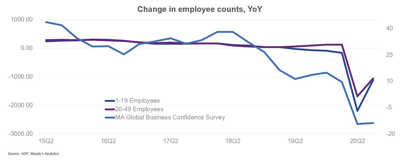 ADP Change in employee counts, YoY