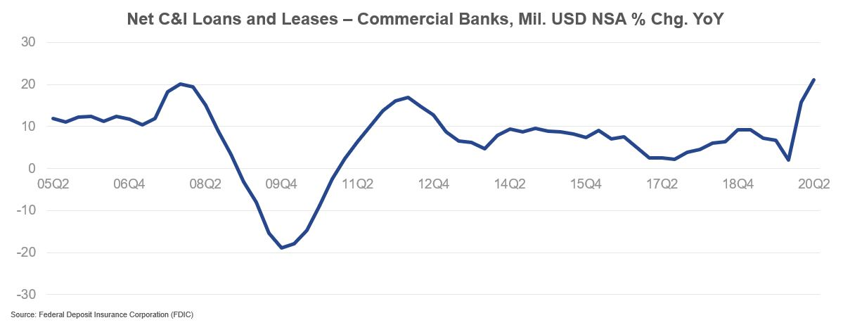 Net C&I Loans and Leases - Commercial Banks, Mil. USD NSA % Chg. YoY