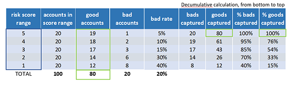 business credit score model validation