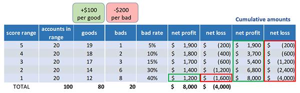 cumulative profit or loss in business credit score model validation