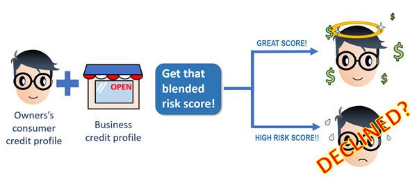 Blended risk score for better commercial risk assessment