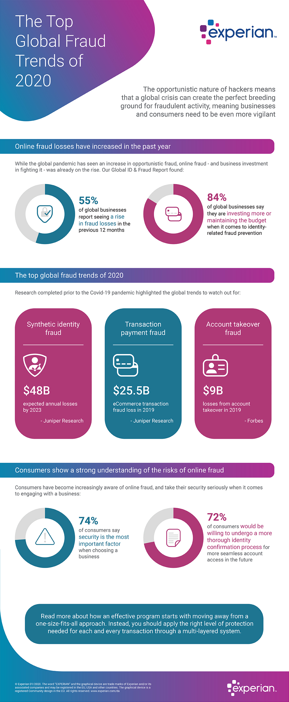 Infographic Global Fraud Trends