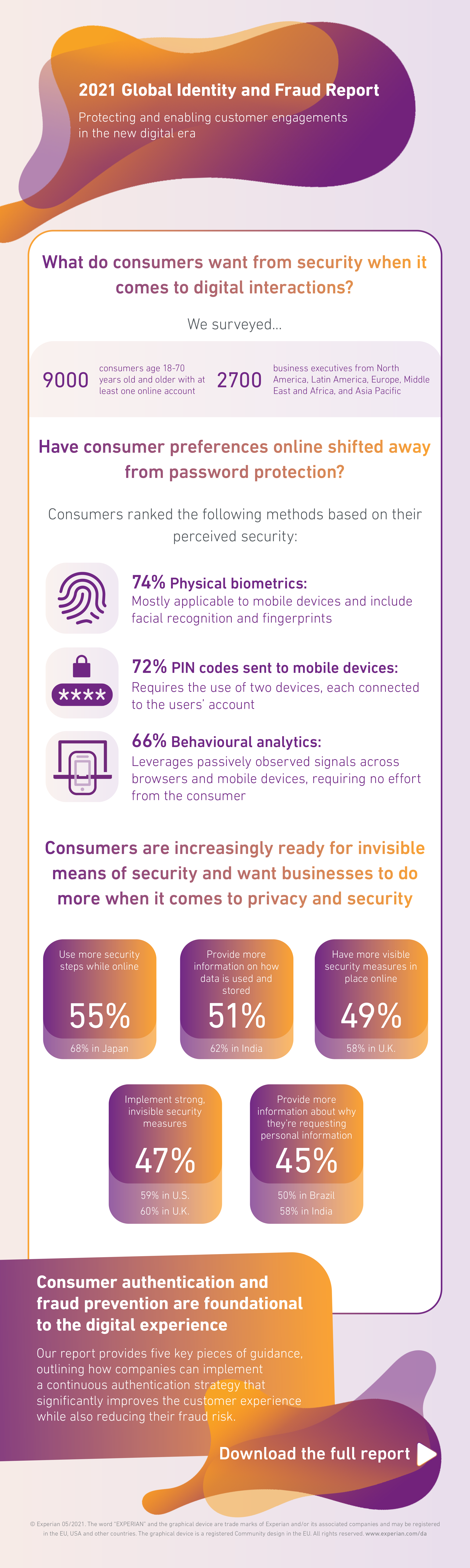 Graphic to show consumer online security preferences
