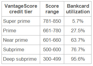 Credit Score Tiers >> Bankcard Utilization Increases Dramatically For Lower Tiers