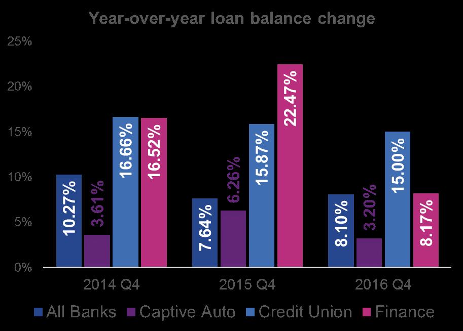 auto-loan-balance