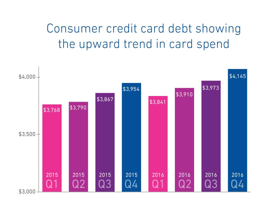 consumer-cc-debt-00