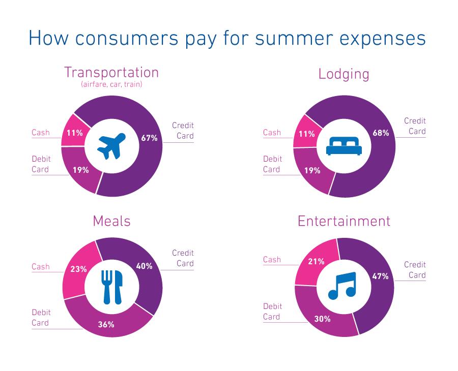summer-spending-00