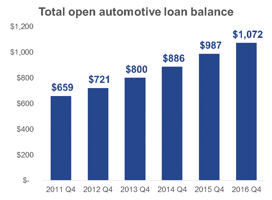 total-open-auto-loan-balance