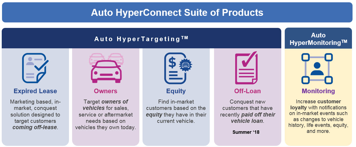 Off Lease Auto >> Find Customers Coming Off Lease With Auto Hypertargeting Experian
