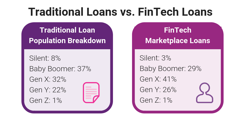 Personal Loans: Fueled by FinTech - Experian Insights