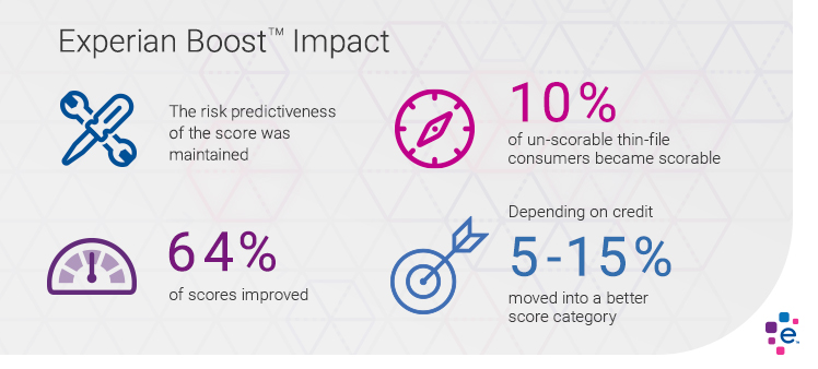Experian Boost For Credit Scores A Giant Leap For The Credit