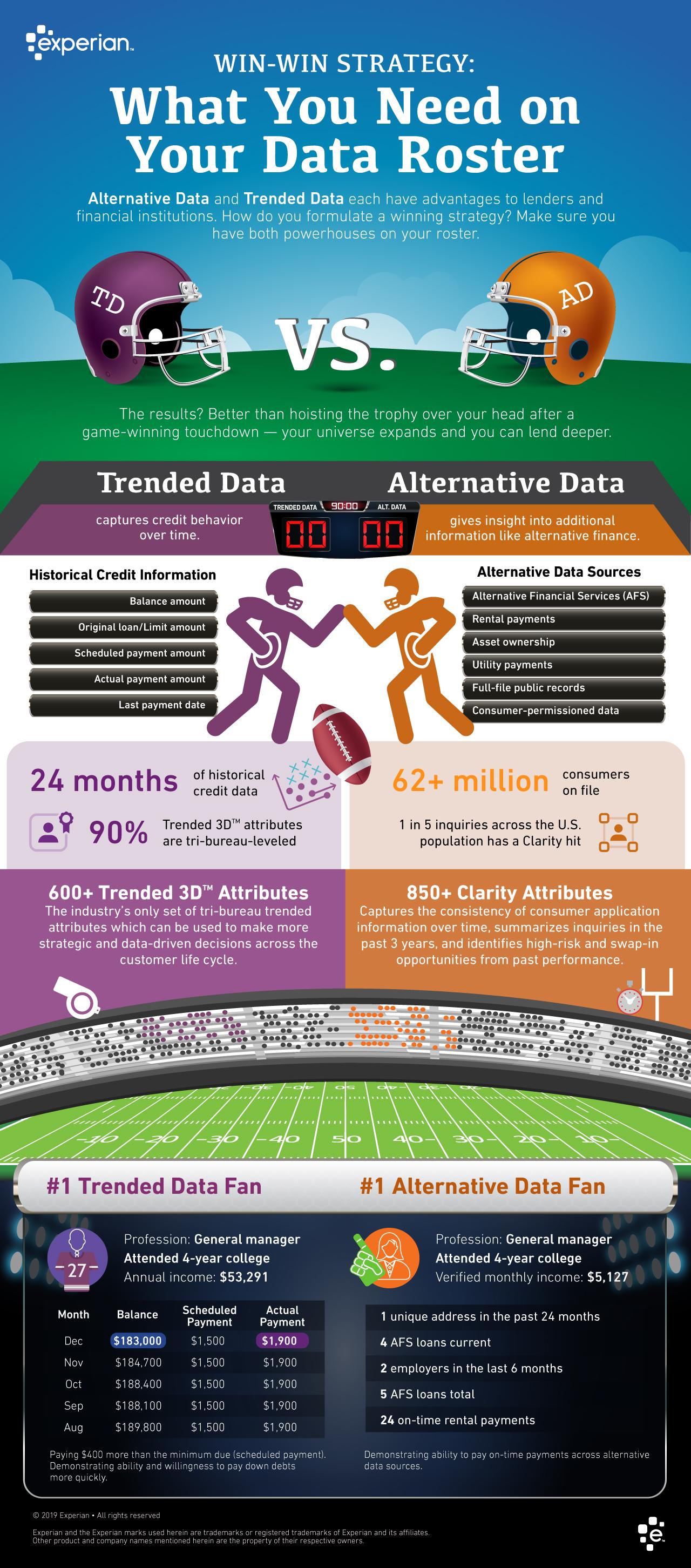 Alternative Credit Data vs. Trended Data