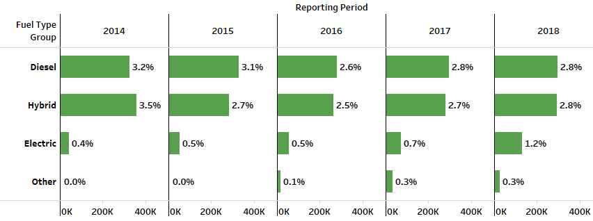 Chart details alternative fuel vehicle registrations through Q3, year over year.