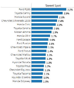 Graph shows top vehicles in the aftermarket sweet spot