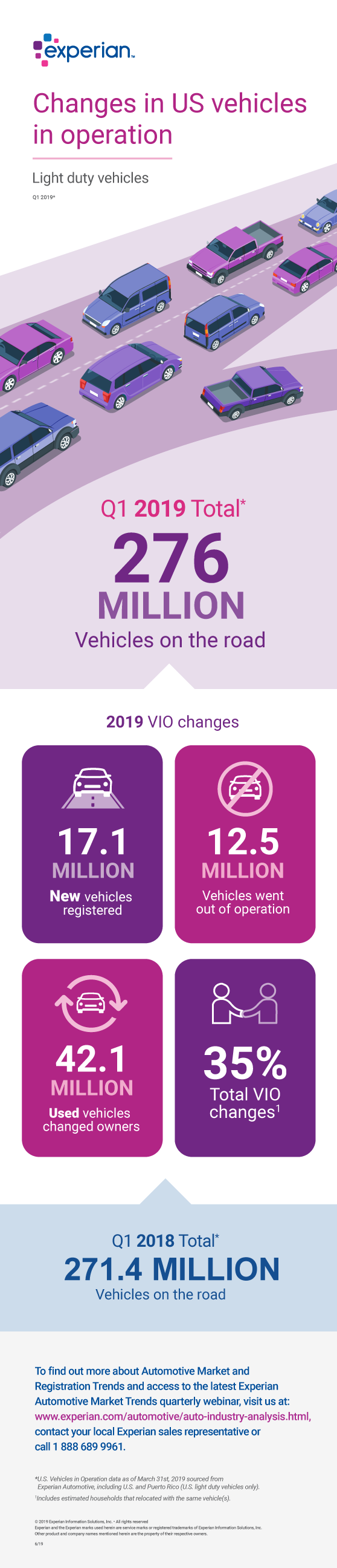 Infographic detailing vehicles in operation Q1 2019