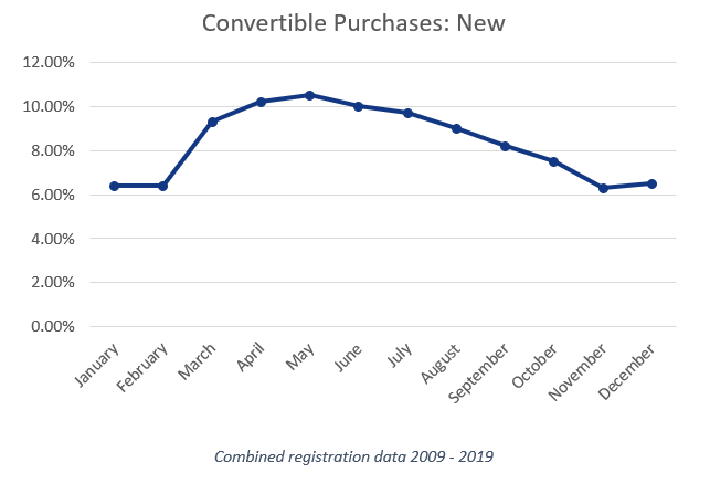 Chart showing convertible purchases 2009 - 2019