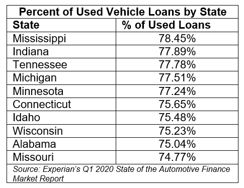 Chart detailing the top ten states with the highest used vehicle loan percentages