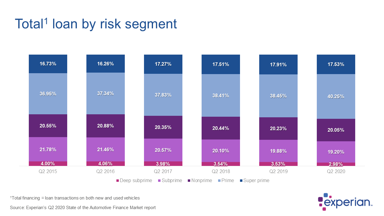 100% Bar chart showing the distribution of automotive financing by risk tier Q2 2015 through Q2 2020