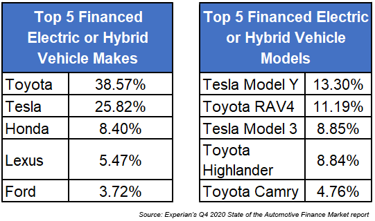 List of top 5 finances electric or hybrid makes and models