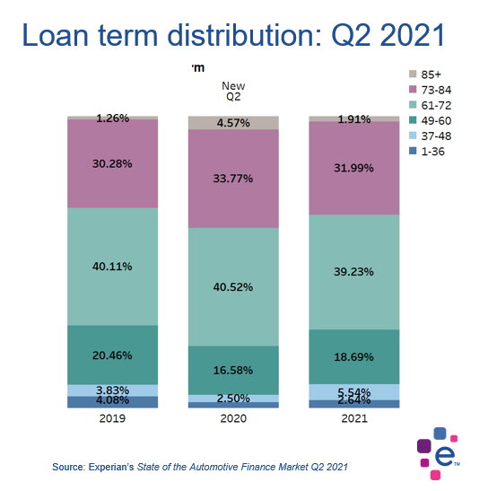 Chart shows the distribution of loan terms by credit band.